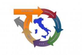 Remind: L'Economia Circolare, strumento di risparmio e sviluppo finanziario per la competitività del lavoro