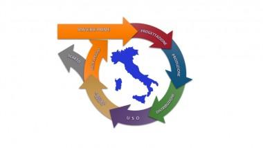 L'Economia Circolare, strumento di risparmio e sviluppo finanziario per la competitività del lavoro
