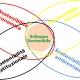 Nuova Normativa ISO, Sostenibilità e Progettazione BIM